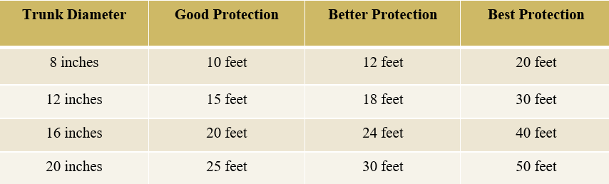 Graph of Tree Protection Guidelines